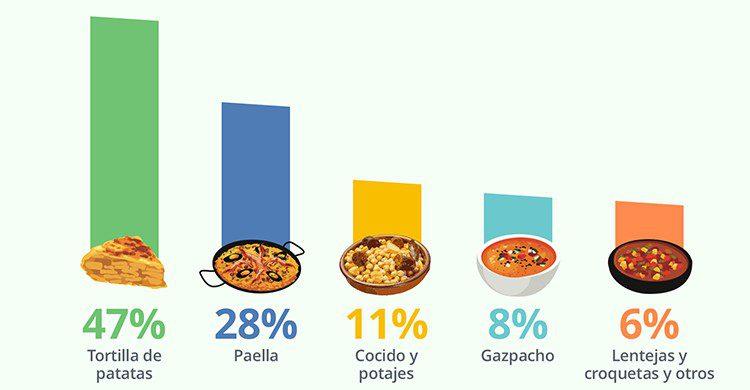 La tortilla de patatas es la comida preferida en España, frente a la paella o el cocido madrileño (Acierto.com)